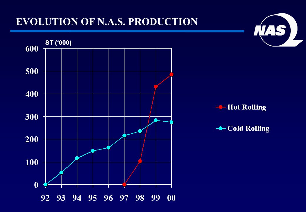 ST (000) EVOLUTION OF N.A.S. PRODUCTION
