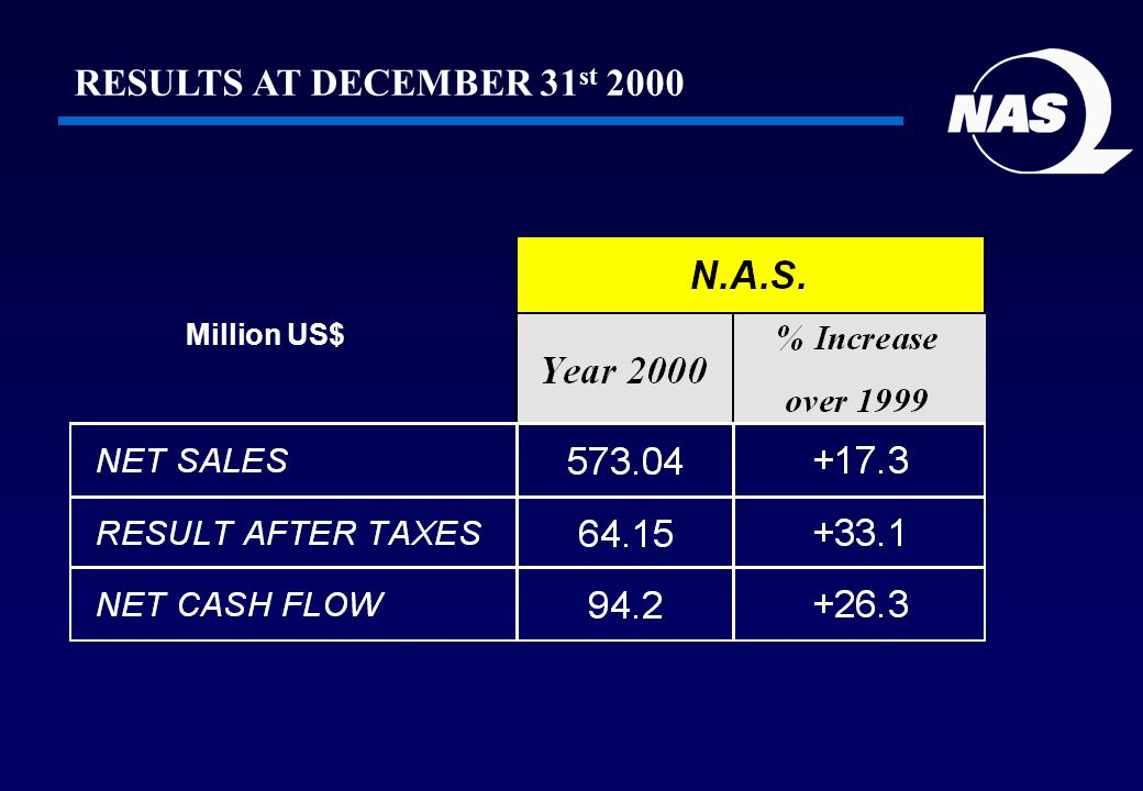 Million US$ RESULTS AT DECEMBER 31 st 2000