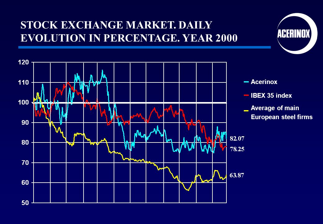 Acerinox STOCK EXCHANGE MARKET. DAILY EVOLUTION IN PERCENTAGE. YEAR 2000 IBEX 35 index Average of main European steel firms