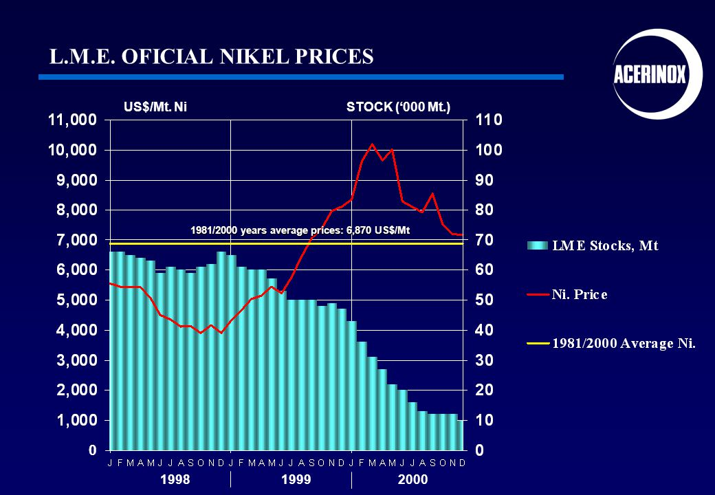US$/Mt. NiSTOCK (000 Mt.) 1998 1999 2000 L.M.E. OFICIAL NIKEL PRICES 1981/2000 years average prices: 6,870 US$/Mt 0