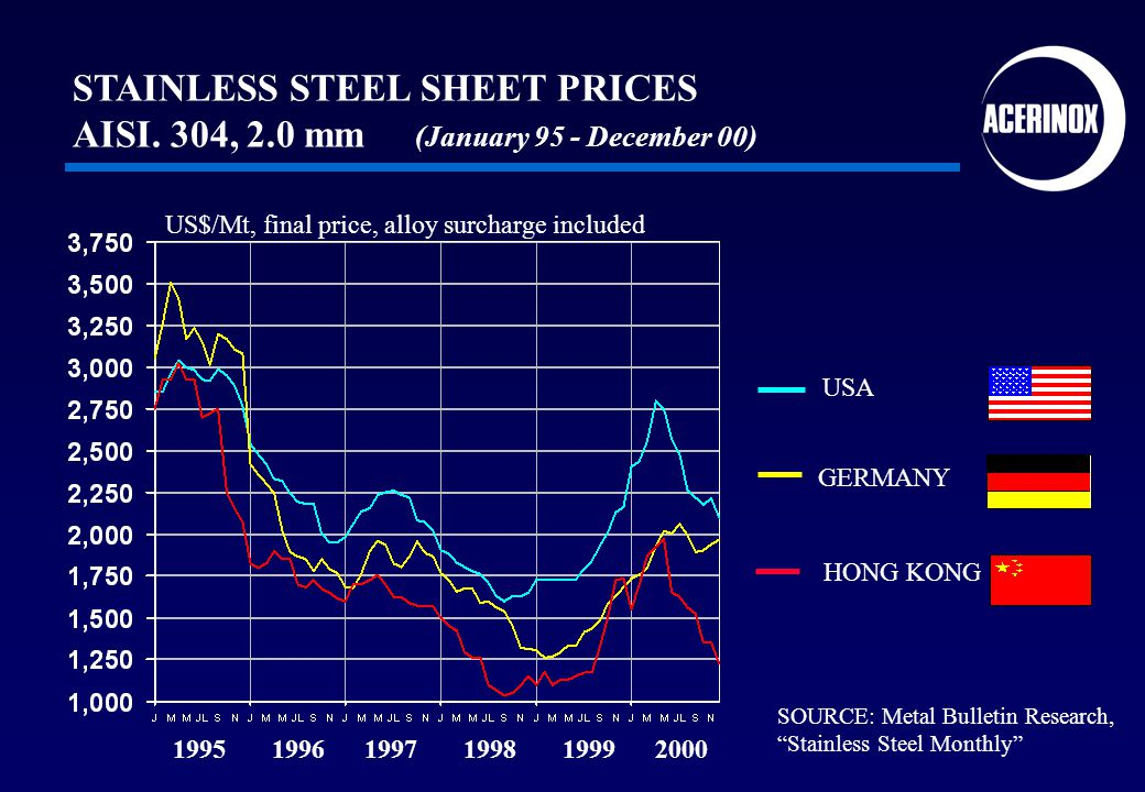 USA GERMANY HONG KONG 1995 1996 1997 1998 1999 2000 SOURCE: Metal Bulletin Research, Stainless Steel Monthly STAINLESS STEEL SHEET PRICES AISI.