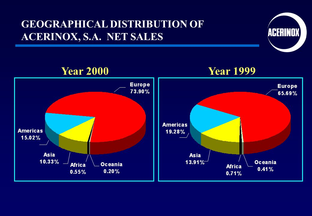 Year 2000Year 1999 GEOGRAPHICAL DISTRIBUTION OF ACERINOX, S.A. NET SALES