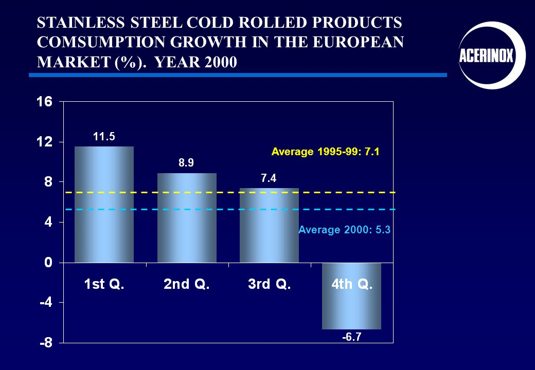 Average 2000: 5.3 Average 1995-99: 7.1 STAINLESS STEEL COLD ROLLED PRODUCTS COMSUMPTION GROWTH IN THE EUROPEAN MARKET (%). YEAR 2000