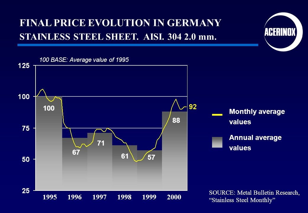 1995 1996 1997 1998 1999 2000 SOURCE: Metal Bulletin Research, Stainless Steel Monthly 88 57 61 71 67 100 FINAL PRICE EVOLUTION IN GERMANY STAINLESS S