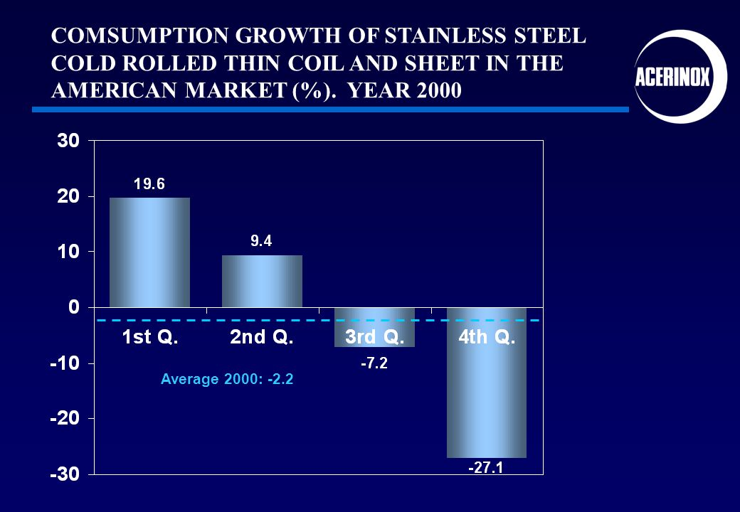 Average 2000: -2.2 COMSUMPTION GROWTH OF STAINLESS STEEL COLD ROLLED THIN COIL AND SHEET IN THE AMERICAN MARKET (%).