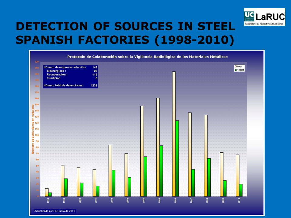 DETECTION OF SOURCES IN STEEL SPANISH FACTORIES (1998-2010)