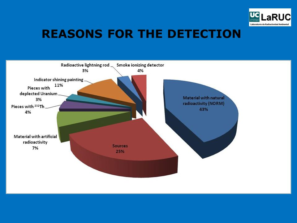 REASONS FOR THE DETECTION
