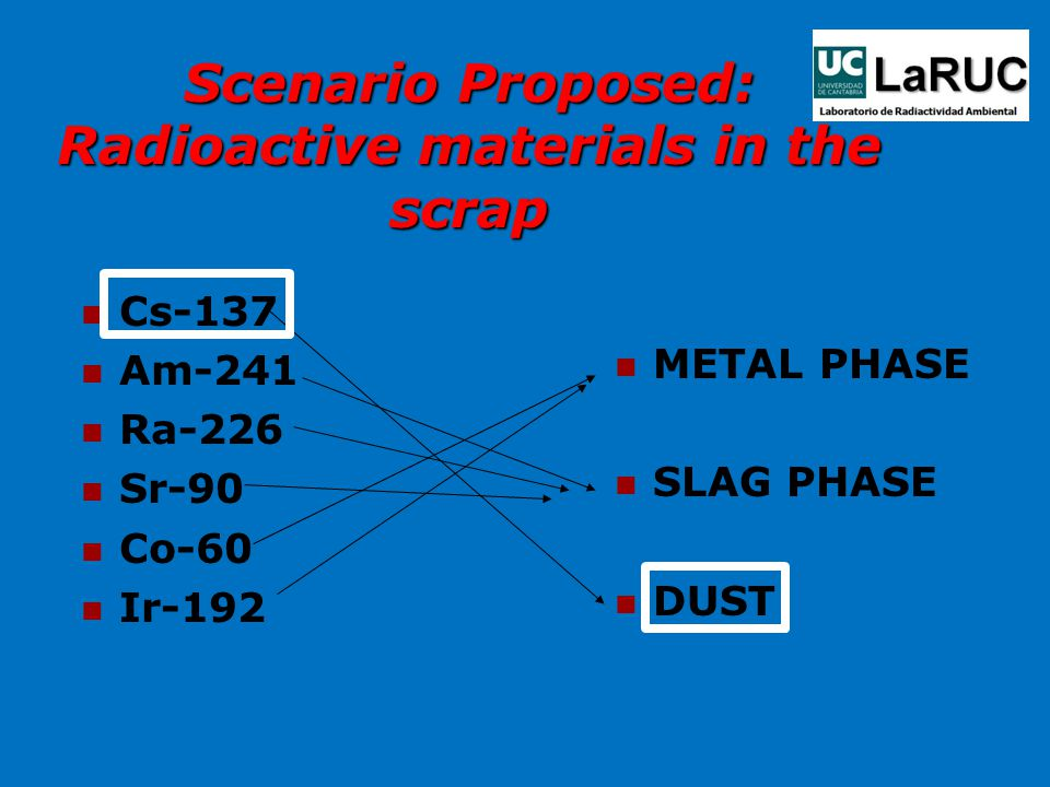 Scenario Proposed: Radioactive materials in the scrap Cs-137 Am-241 Ra-226 Sr-90 Co-60 Ir-192 METAL PHASE SLAG PHASE DUST
