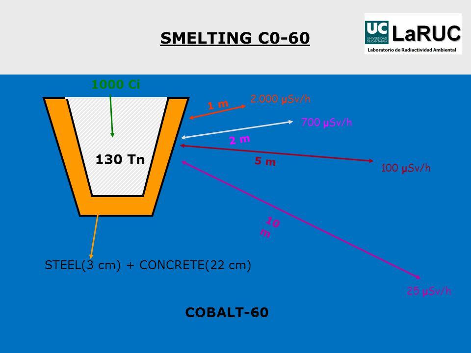 SMELTING C0-60 1000 Ci STEEL(3 cm) + CONCRETE(22 cm) COBALT-60 1 m 2.000 μSv/h 2 m 700 μSv/h 5 m 100 μSv/h 10 m 25 μSv/h 130 Tn