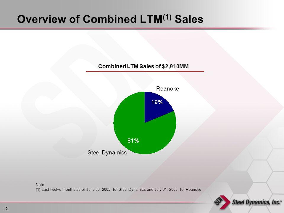 12 L:\EPS\Management Presentation\STLD (5304514)\STLD Investor Presentation.ppt Combined LTM Sales of $2,910MM Roanoke Steel Dynamics Overview of Combined LTM (1) Sales Note: (1) Last twelve months as of June 30, 2005, for Steel Dynamics and July 31, 2005, for Roanoke