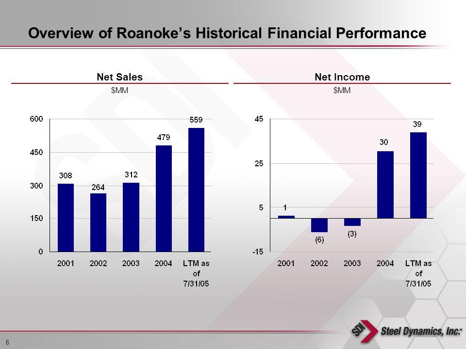 6 L:\EPS\Management Presentation\STLD (5304514)\STLD Investor Presentation.ppt Overview of Roanokes Historical Financial Performance Net IncomeNet Sales $MM