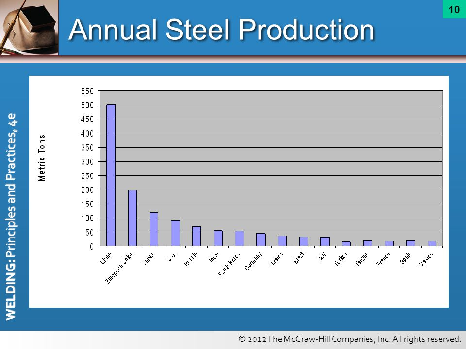 © 2012 The McGraw-Hill Companies, Inc. All rights reserved. WELDING: Principles and Practices, 4e 10 Annual Steel Production