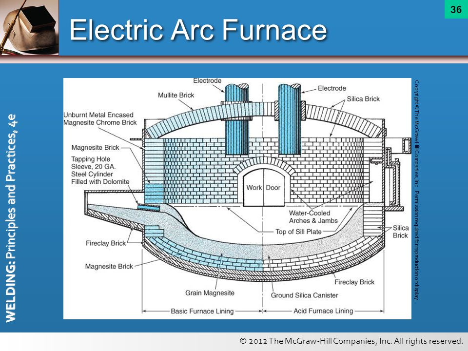 © 2012 The McGraw-Hill Companies, Inc. All rights reserved. WELDING: Principles and Practices, 4e 36 Electric Arc Furnace Copyright © The McGraw-Hill