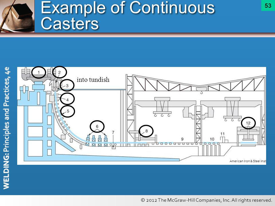 © 2012 The McGraw-Hill Companies, Inc. All rights reserved. WELDING: Principles and Practices, 4e 53 Example of Continuous Casters American Iron & Ste