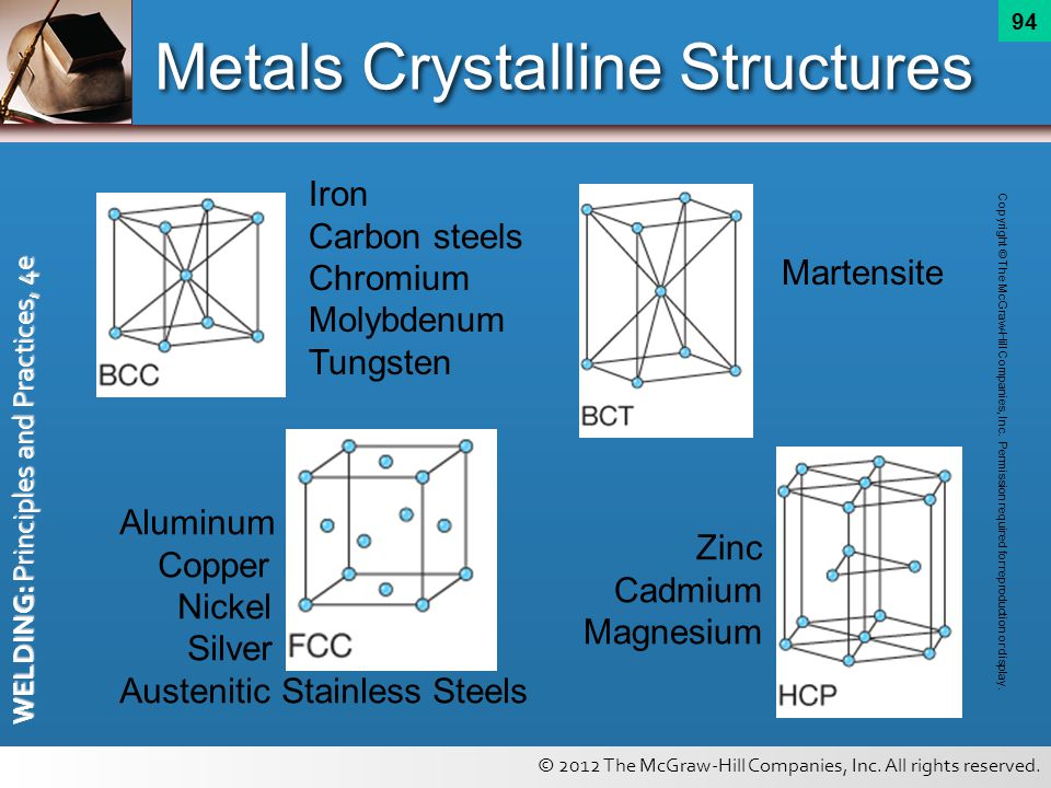 © 2012 The McGraw-Hill Companies, Inc. All rights reserved. WELDING: Principles and Practices, 4e 94 Metals Crystalline Structures Iron Carbon steels