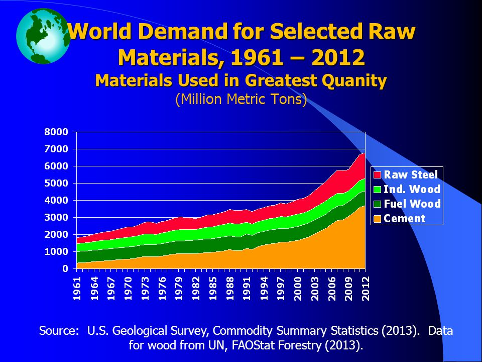 World Demand for Selected Raw Materials, 1961 – 2012 Materials Used in Greatest Quanity World Demand for Selected Raw Materials, 1961 – 2012 Materials