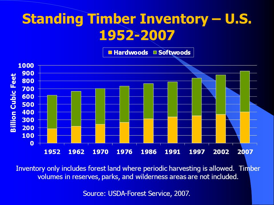 Standing Timber Inventory – U.S. 1952-2007 Billion Cubic Feet Source: USDA-Forest Service, 2007. Inventory only includes forest land where periodic ha