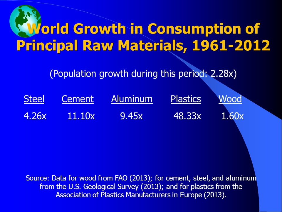 World Growth in Consumption of Principal Raw Materials, 1961-2012 (Population growth during this period: 2.28x) Steel Cement Aluminum Plastics Wood 4.