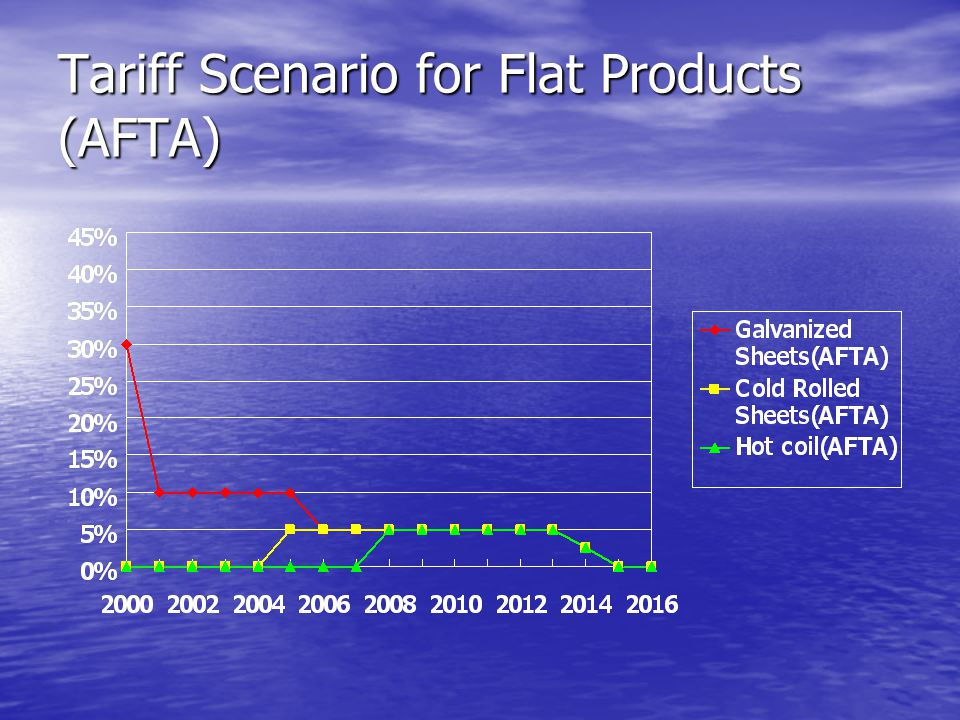 Tariff Scenario for Flat Products (AFTA)