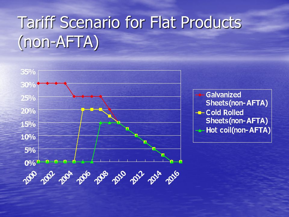 Tariff Scenario for Flat Products (non-AFTA)