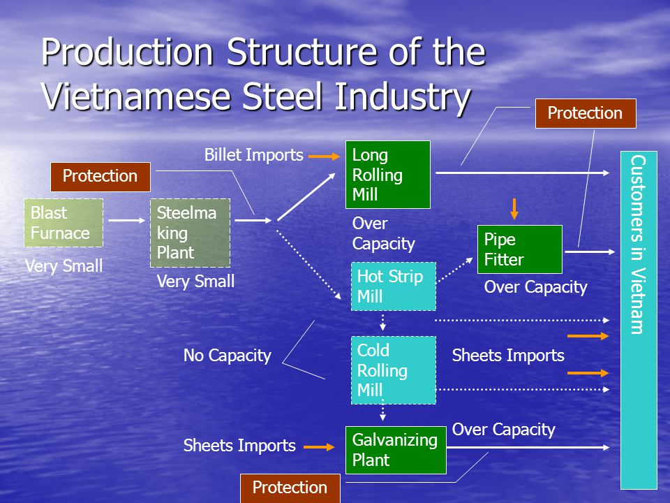 Production Structure of the Vietnamese Steel Industry Blast Furnace Long Rolling Mill Hot Strip Mill Cold Rolling Mill Galvanizing Plant Pipe Fitter Steelma king Plant Very Small Over Capacity No Capacity Customers in Vietnam Very Small Billet Imports Sheets Imports Protection Sheets Imports