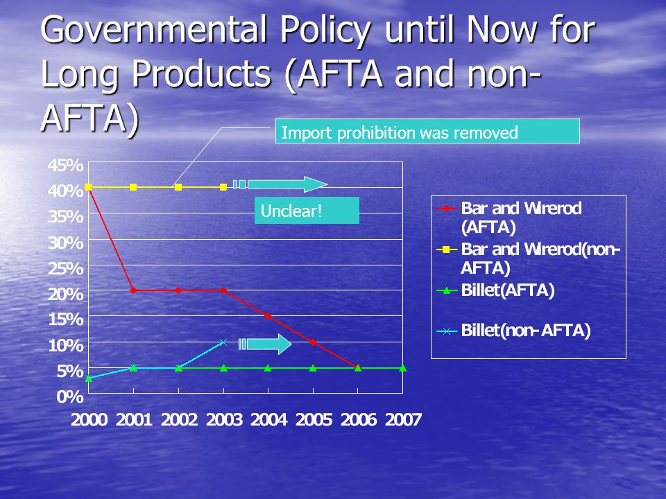 Governmental Policy until Now for Long Products (AFTA and non- AFTA) Import prohibition was removed Unclear!