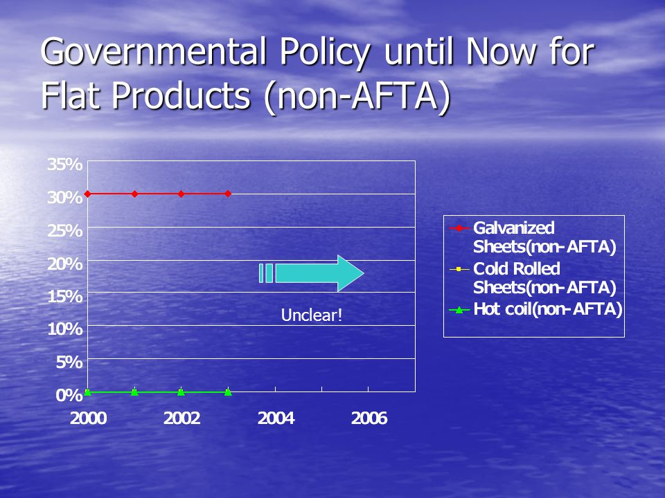 Governmental Policy until Now for Flat Products (non-AFTA) Unclear!
