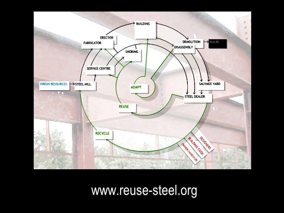 Survey www.reuse-steel.org