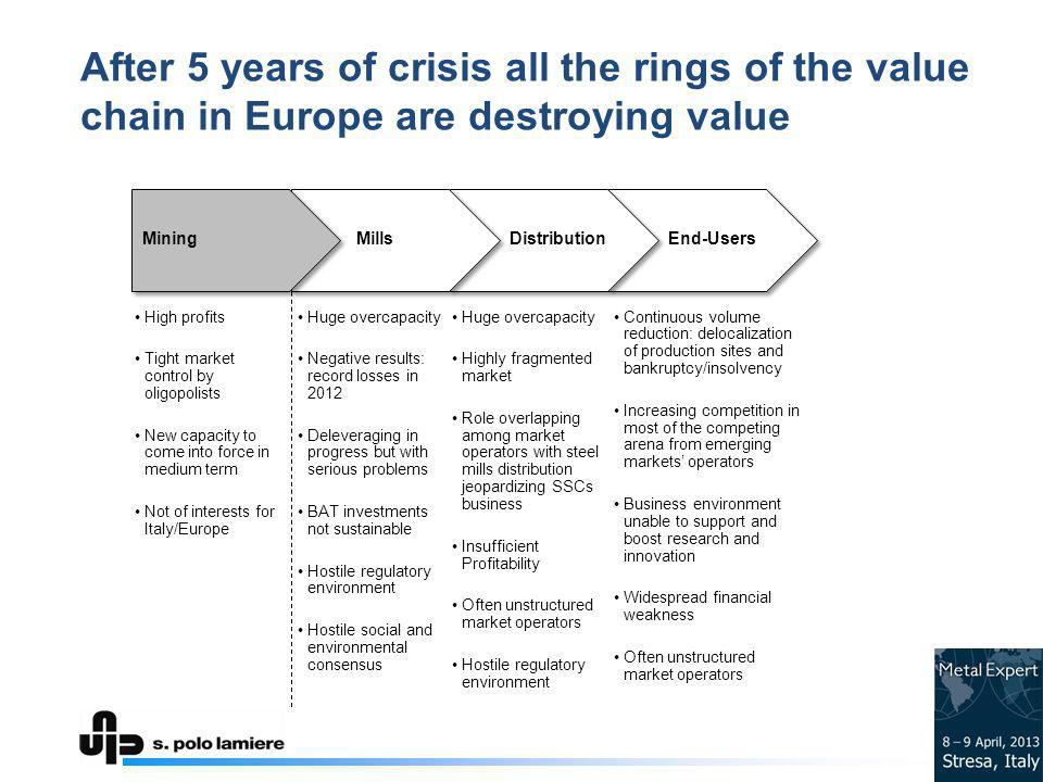 After 5 years of crisis all the rings of the value chain in Europe are destroying value MiningMillsDistributionEnd-Users High profits Tight market control by oligopolists New capacity to come into force in medium term Not of interests for Italy/Europe Huge overcapacity Negative results: record losses in 2012 Deleveraging in progress but with serious problems BAT investments not sustainable Hostile regulatory environment Hostile social and environmental consensus Huge overcapacity Highly fragmented market Role overlapping among market operators with steel mills distribution jeopardizing SSCs business Insufficient Profitability Often unstructured market operators Hostile regulatory environment Continuous volume reduction: delocalization of production sites and bankruptcy/insolvency Increasing competition in most of the competing arena from emerging markets operators Business environment unable to support and boost research and innovation Widespread financial weakness Often unstructured market operators