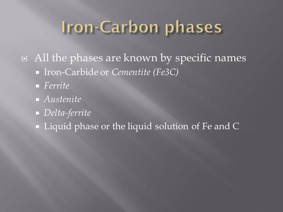 All the phases are known by specific names Iron-Carbide or Cementite (Fe3C) Ferrite Austenite Delta-ferrite Liquid phase or the liquid solution of Fe