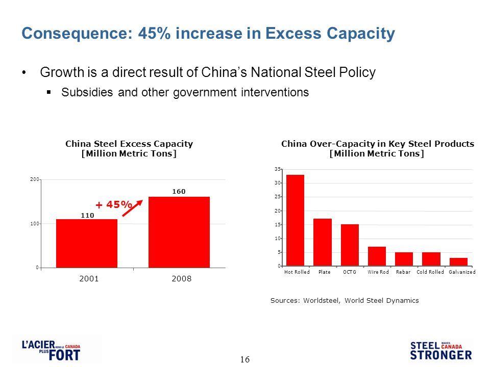 16 Consequence: 45% increase in Excess Capacity Growth is a direct result of Chinas National Steel Policy Subsidies and other government interventions China Steel Excess Capacity [Million Metric Tons] 160 110 0 100 200 20012008 + 45% Sources: Worldsteel, World Steel Dynamics China Over-Capacity in Key Steel Products [Million Metric Tons] 0 5 10 15 20 25 30 35 PlateOCTGWire RodRebarCold RolledGalvanizedHot Rolled