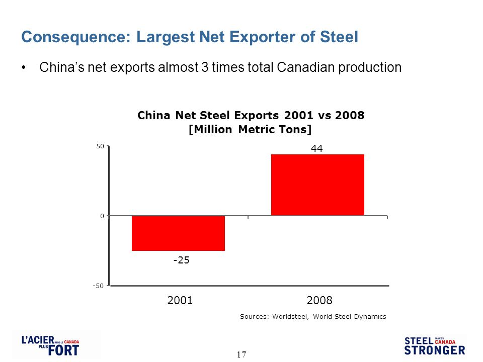 17 Consequence: Largest Net Exporter of Steel China Net Steel Exports 2001 vs 2008 [Million Metric Tons] -25 44 -50 0 50 20012008 Sources: Worldsteel, World Steel Dynamics Chinas net exports almost 3 times total Canadian production