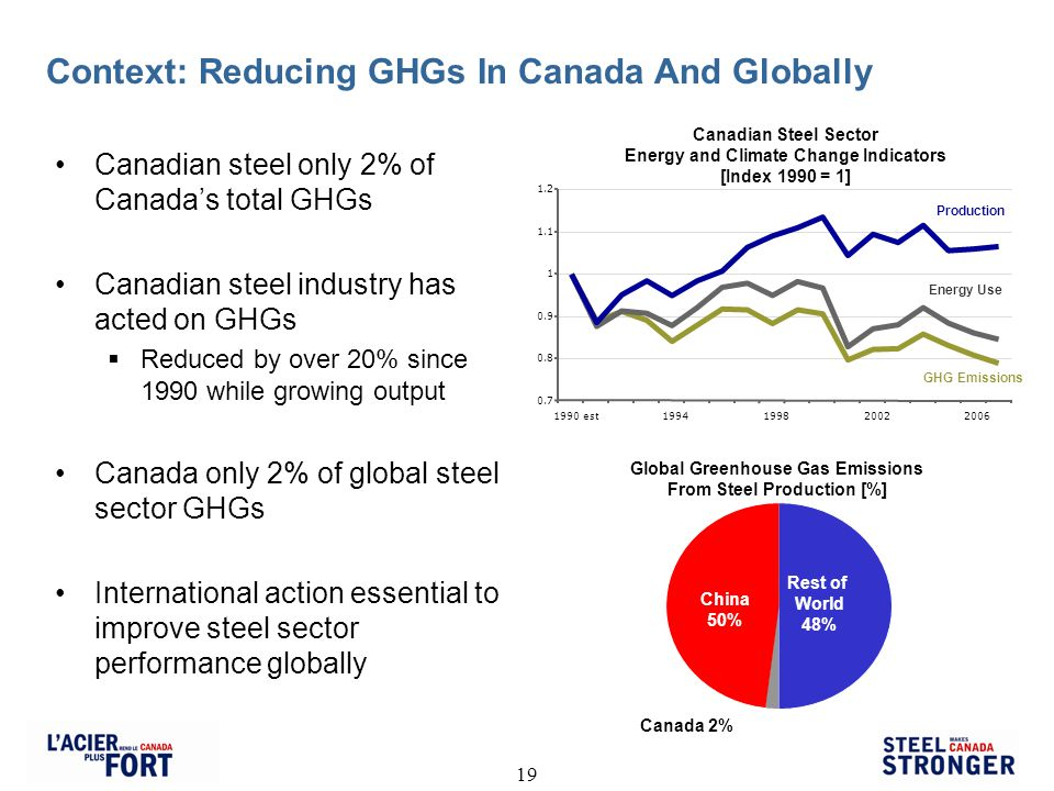 19 Context: Reducing GHGs In Canada And Globally Canadian steel only 2% of Canadas total GHGs Canadian steel industry has acted on GHGs Reduced by over 20% since 1990 while growing output Canada only 2% of global steel sector GHGs International action essential to improve steel sector performance globally Canadian Steel Sector Energy and Climate Change Indicators [Index 1990 = 1] 0.7 0.8 0.9 1 1.1 1.2 1990 est1994199820022006 Production Energy Use GHG Emissions Global Greenhouse Gas Emissions From Steel Production [%] Canada 2% China 50% Rest of World 48%