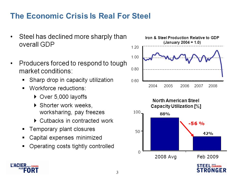3 The Economic Crisis Is Real For Steel Steel has declined more sharply than overall GDP Producers forced to respond to tough market conditions: Sharp drop in capacity utilization Workforce reductions: Over 5,000 layoffs Shorter work weeks, worksharing, pay freezes Cutbacks in contracted work Temporary plant closures Capital expenses minimized Operating costs tightly controlled North American Steel Capacity Utilization [%] 88% 42% 0 50 100 2008 AvgFeb 2009 -56 % Iron & Steel Production Relative to GDP (January 2004 = 1.0) 0.60 0.80 1.00 1.20 2004 2005 2006 2007 2008