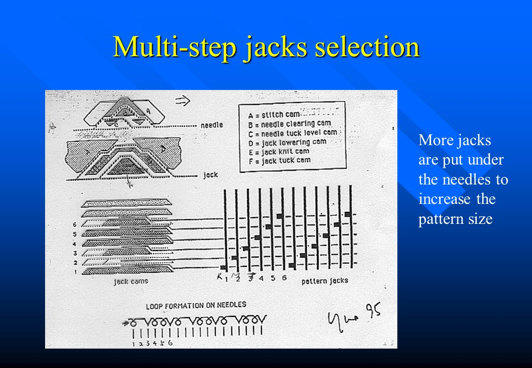 Multi-step jacks selection n The earlier selection based on simple needle and jack (high/low butt) principle can only produce a very small pattern siz