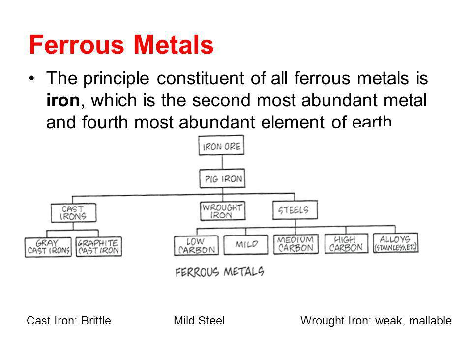 Ferrous Metals The principle constituent of all ferrous metals is iron, which is the second most abundant metal and fourth most abundant element of earth.