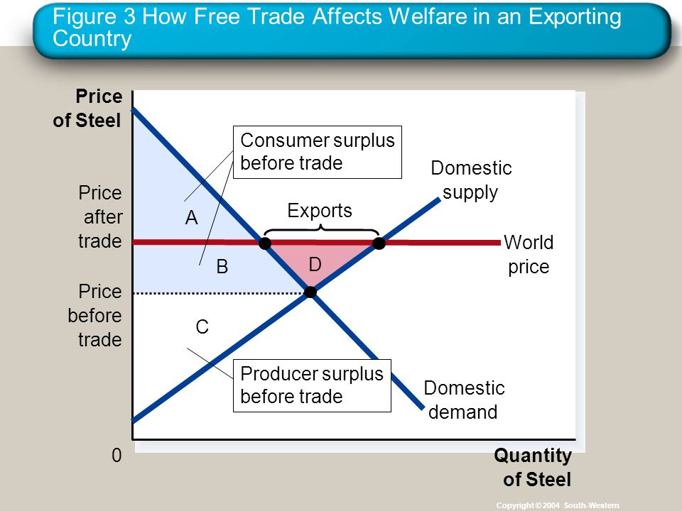 Figure 3 How Free Trade Affects Welfare in an Exporting Country Copyright © 2004 South-Western D C B A Price of Steel 0Quantity of Steel Domestic supp