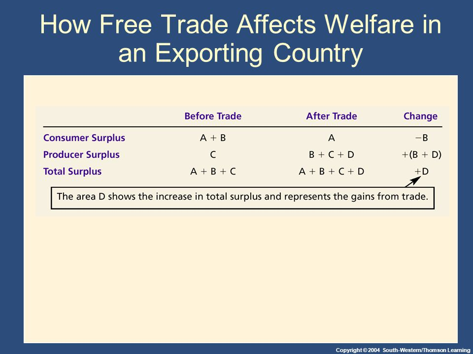Copyright © 2004 South-Western/Thomson Learning How Free Trade Affects Welfare in an Exporting Country