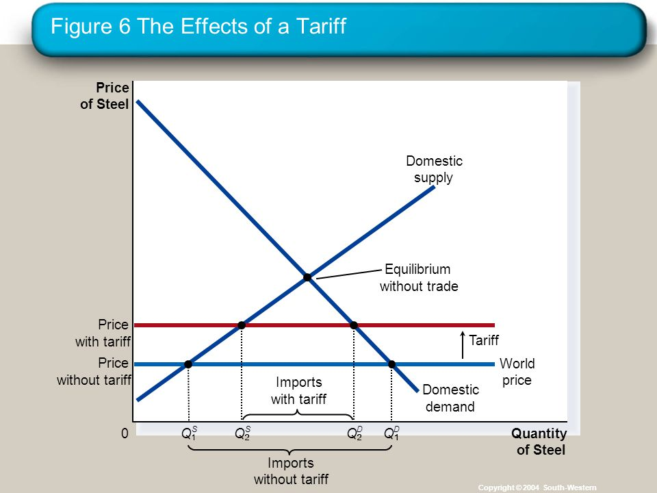Figure 6 The Effects of a Tariff Copyright © 2004 South-Western Price of Steel 0 Quantity of Steel Domestic supply Domestic demand Price with tariff Tariff Imports without tariff Equilibrium without trade Price without tariff World price Imports with tariff Q S Q S Q D Q D