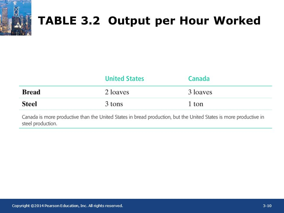 Copyright ©2014 Pearson Education, Inc. All rights reserved.3-10 TABLE 3.2 Output per Hour Worked