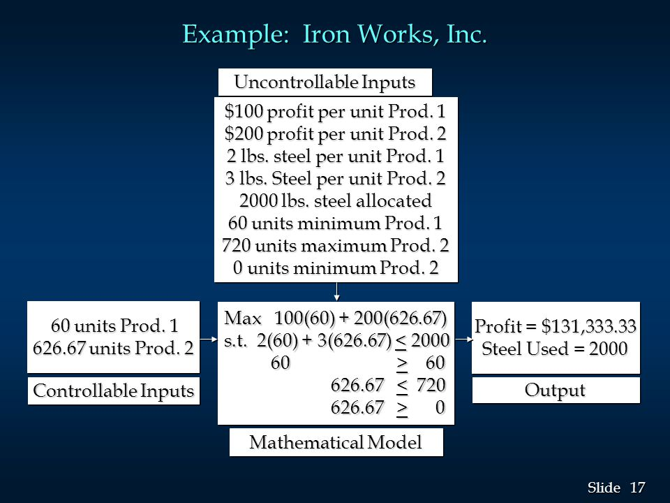 17 Slide Example: Iron Works, Inc. Uncontrollable Inputs $100 profit per unit Prod.