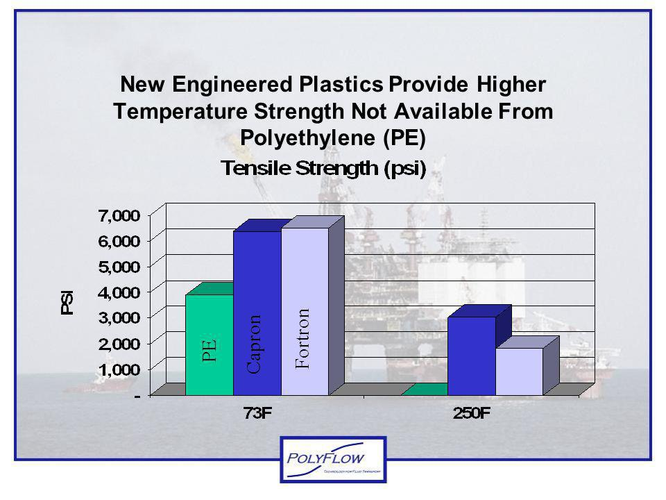 Liner Construction & Design Multi-layer Design –Inner Layer for Corrosion Resistance, Low Permeation and Higher Temp Strength...