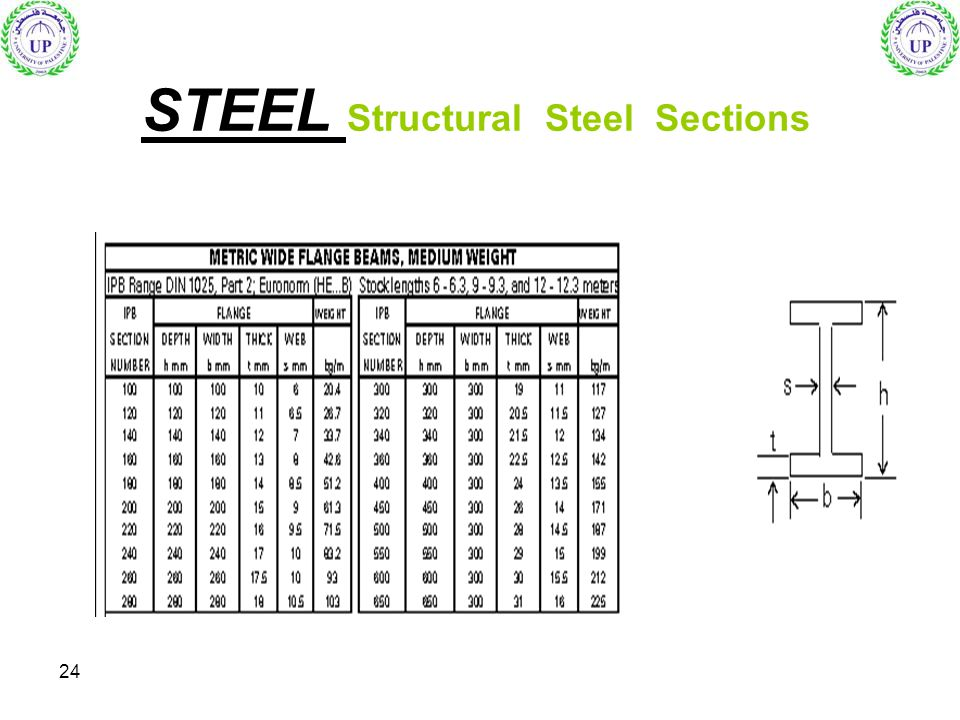 24 STEEL Structural Steel Sections