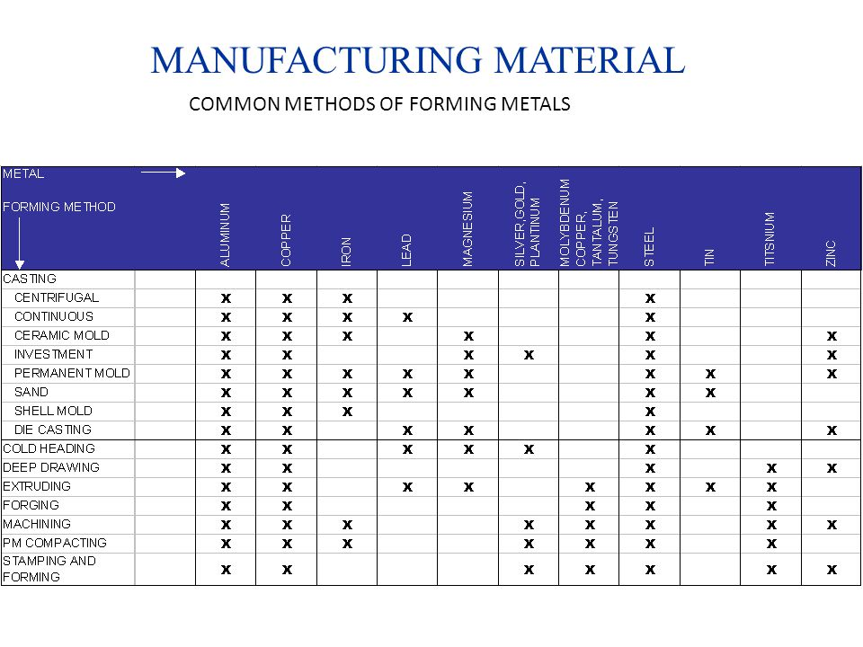 MANUFACTURING MATERIAL COMMON METHODS OF FORMING METALS