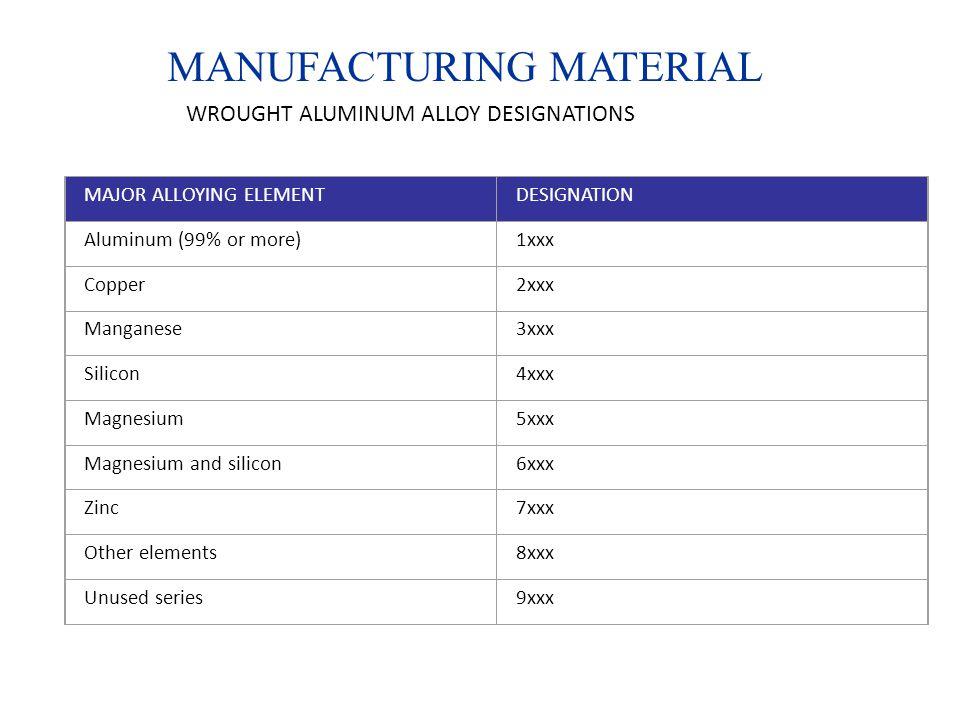 MANUFACTURING MATERIAL WROUGHT ALUMINUM ALLOY DESIGNATIONS MAJOR ALLOYING ELEMENTDESIGNATION Aluminum (99% or more)1xxx Copper2xxx Manganese3xxx Silicon4xxx Magnesium5xxx Magnesium and silicon6xxx Zinc7xxx Other elements8xxx Unused series9xxx