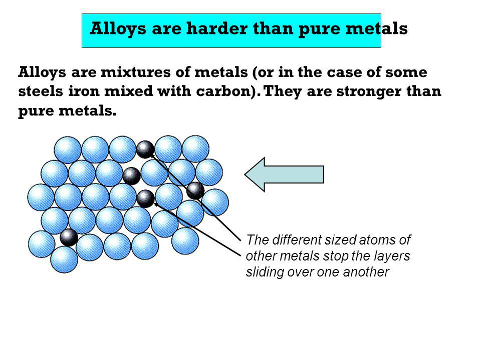 Alloys are harder than pure metals The different sized atoms of other metals stop the layers sliding over one another Alloys are mixtures of metals (o