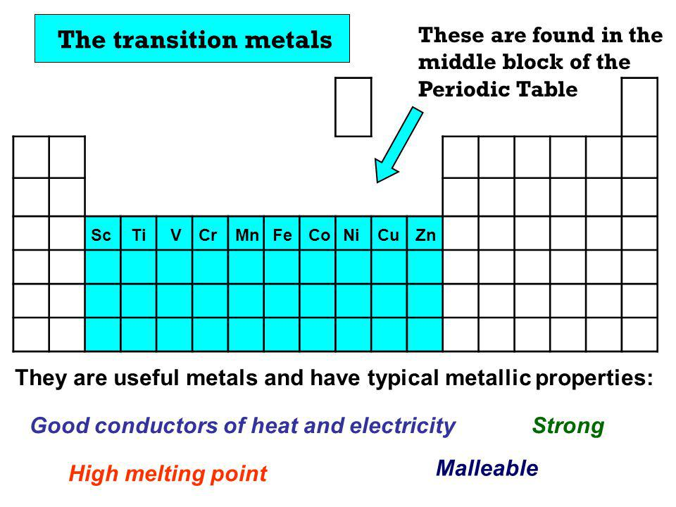 The transition metals These are found in the middle block of the Periodic Table They are useful metals and have typical metallic properties: Good cond