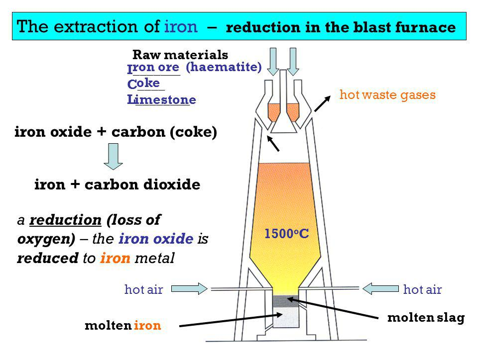 The extraction of iron – reduction in the blast furnace Raw materials I_______ C____ L________ ron ore (haematite) oke imestone hot air iron oxide + c