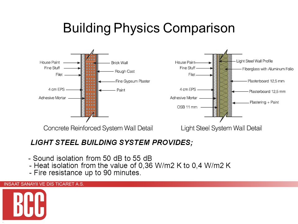 Building Physics Comparison LIGHT STEEL BUILDING SYSTEM PROVIDES; - Sound isolation from 50 dB to 55 dB - Heat isolation from the value of 0,36 W/m2 K to 0,4 W/m2 K - Fire resistance up to 90 minutes.