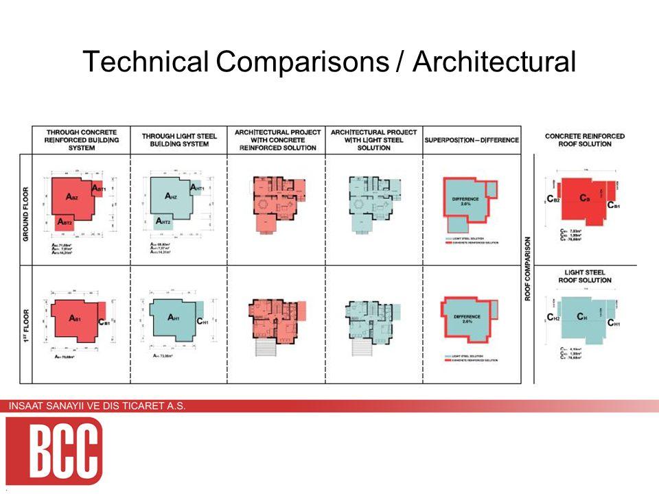 Technical Comparisons / Architectural